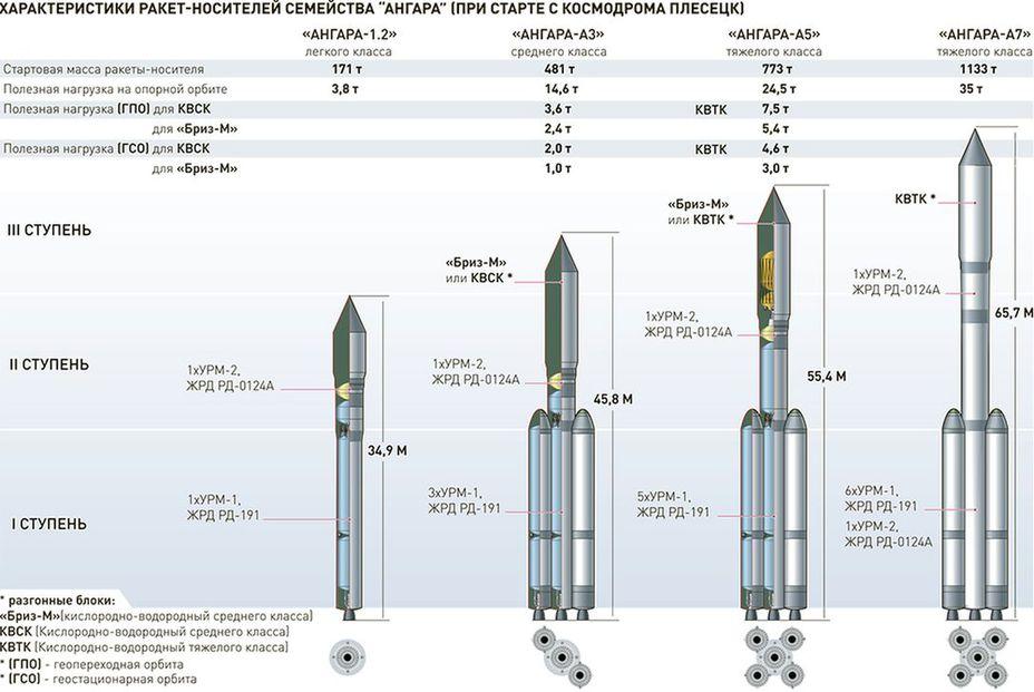 ракета носитель ангара 5