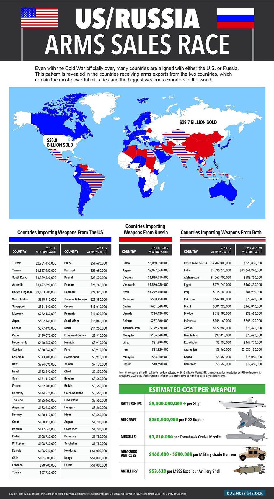 Сравнительная статистика экспорта оружия США и РФ за 2013 год по данным американских экспертов businessinsider.com - Гонка за лидером | Военно-исторический портал Warspot.ru