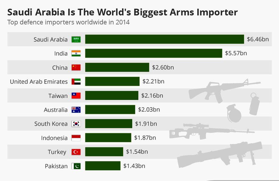 Список крупнейших импортёров оружия за 2014 год forbes.com - Вооружённое королевство  | Военно-исторический портал Warspot.ru