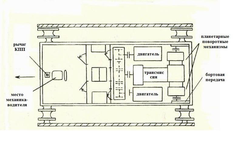 Расположение отделений танка