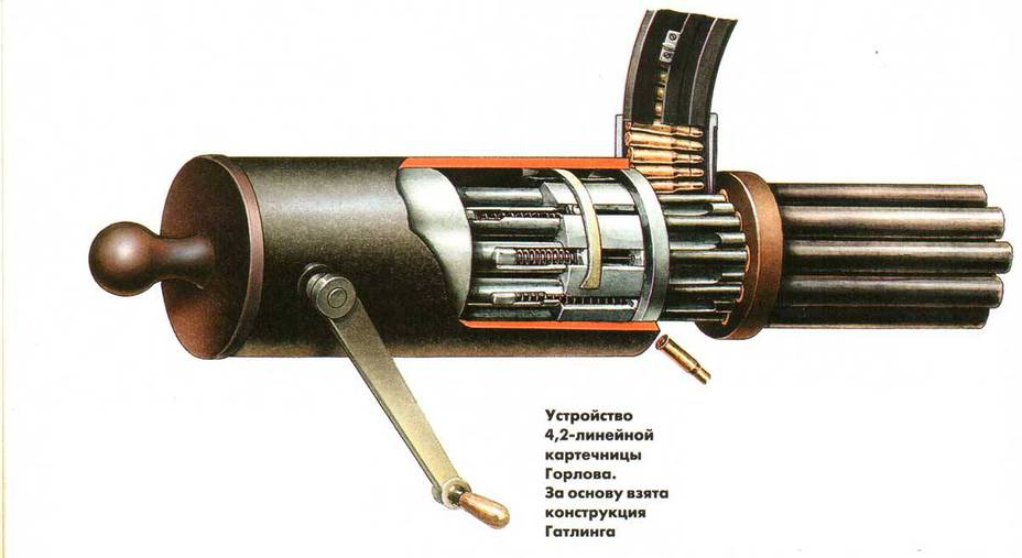 Устройство 4,2-линейного пулемета системы Гатлинга-Горлова. Название «картечница» в современной терминологии для системы Гатлинга не совсем верно - Предыстория современных многоствольных пулеметов | Военно-исторический портал Warspot.ru