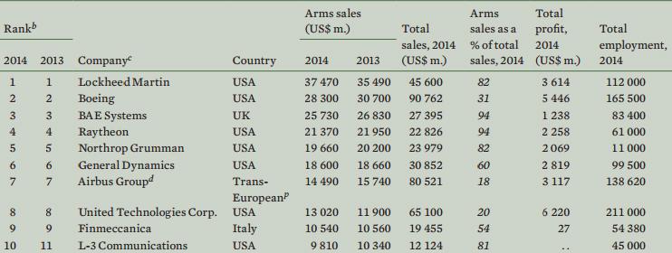 Топ-10 оружейных корпораций по версии SIPRI sipri.org - Кто лидирует на мировом рынке вооружений | Военно-исторический портал Warspot.ru