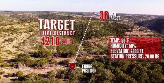 Схематическое изображение траектории полета пули при установлении рекорда hillcountryrifles.com - Американец установил новый снайперский рекорд | Военно-исторический портал Warspot.ru