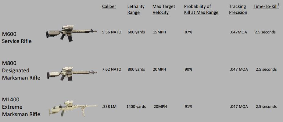 «Умные» винтовки для американской армии tracking-point.com - M1400 – самая точная снайперская винтовка в мире | Военно-исторический портал Warspot.ru