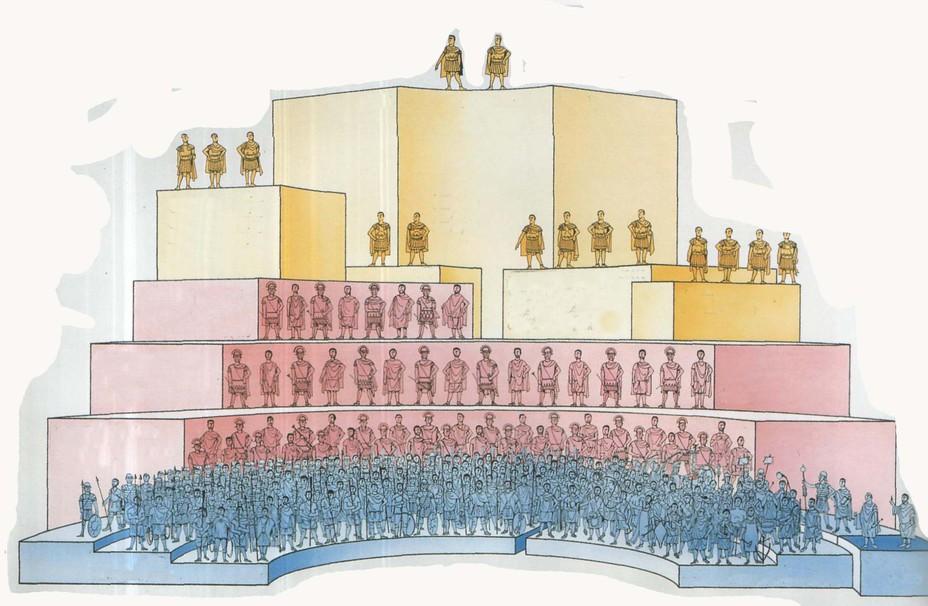Структура римской армии соответственно занимаемому статусу и получаемому жалованию - Военный бюджет Римской империи | Военно-исторический портал Warspot.ru