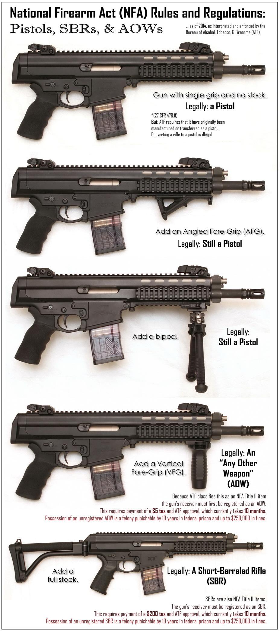 Одна и та же модель винтовки с различными аксессуарами в США может считаться пистолетом, короткоствольной винтовкой и «другим оружием» imgur.com - Big Guns выходят из моды | Военно-исторический портал Warspot.ru