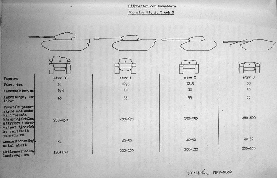 ?Выбор между танковыми концепциями был непростым - Удивительный танк Strv 103 | Военно-исторический портал Warspot.ru