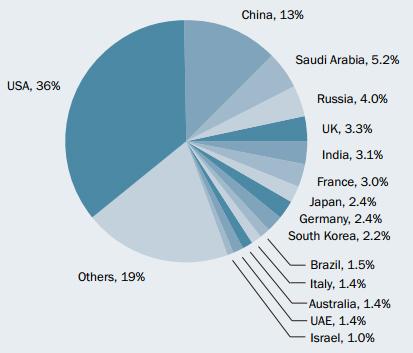 Распределение мировых оборонных расходов по странам (данные за 2015 год) sipri.org - США увеличили расходы на оборону | Военно-исторический портал Warspot.ru