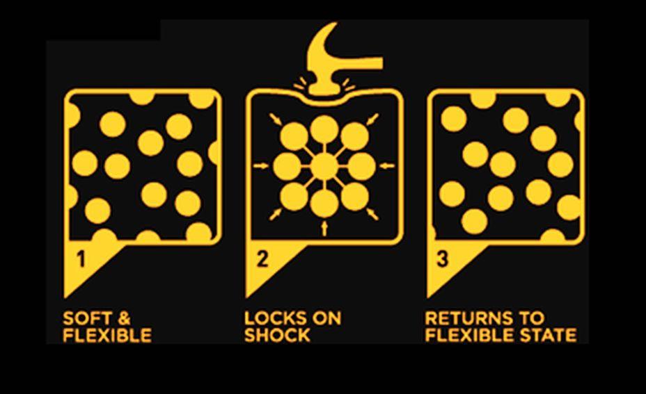 Иллюстрация того, как ведут себя молекулы неньютоновской жидкости при воздействии: 1. Обычное состояние – броуновское движение, мягкая и податливая среда; 2. Реакция на удар – концентрация в точке удара и смыкание в прочную молекулярную структуру; 3. Возвращение в прежнее состояние при отсутствии воздействия advchemorange1.blogspot.com - «Жидкому» бронежилету – быть! | Военно-исторический портал Warspot.ru