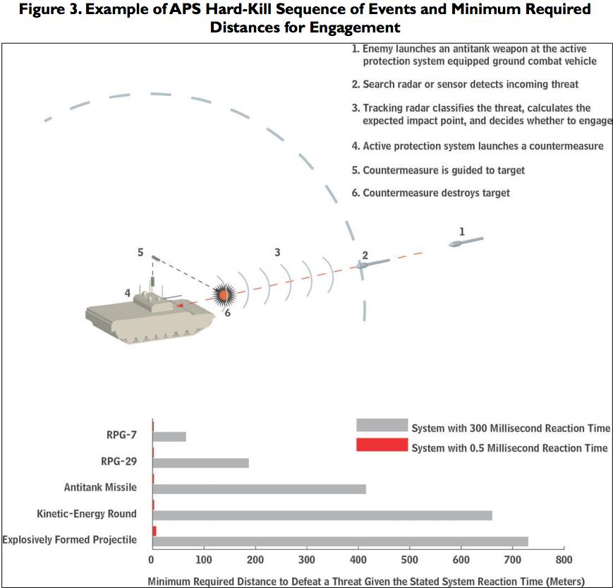 Инфографика, демонстрирующая дистанцию до боеприпаса, необходимую для того, чтобы системы активной защиты успешно сработали businessinsider.com - «Кулак» и «занавес» для американской бронетехники | Военно-исторический портал Warspot.ru