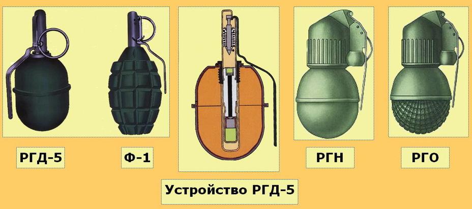 Основные типы ручных гранат, имеющихся на вооружении российской армии. - Гранаты той и этой системы | Военно-исторический портал Warspot.ru