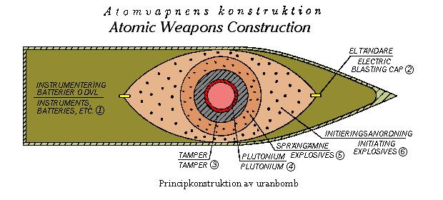 Шведская принципиальная схема атомной бомбы