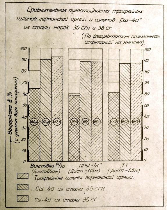 Сравнительная пулестойкость СШ-40 из сталей 36СГН и 36СГ и немецких шлемов (РГАЭ) - Чья каска была лучше?   Warspot.ru