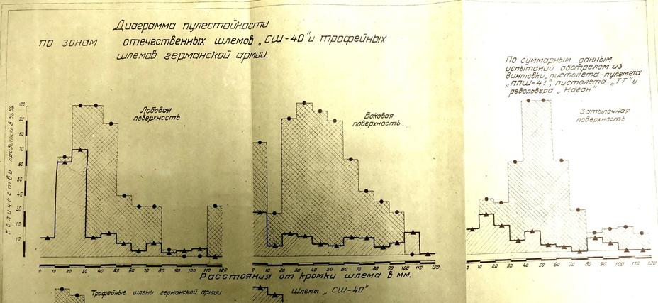 Сравнительная диаграмма пулестойкости по зонам СШ-40 и немецких касок (РГАЭ)