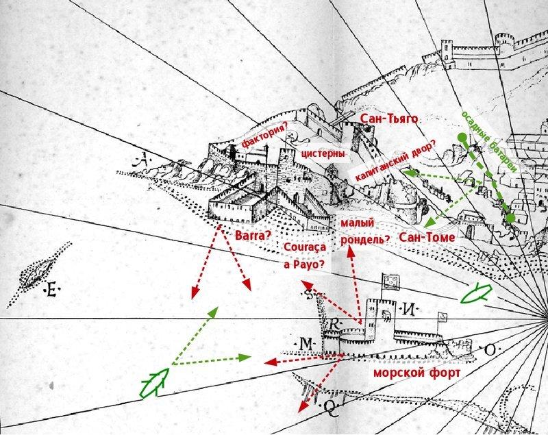 Османские позиции, португальские укрепления и основные направления обстрела на рисунке Диу по наброскам Кастро, сделанным 11 марта 1539 года. Вертикальный масштаб преувеличен. Направление на север — примерно вниз - Диу: великий штурм | Warspot.ru