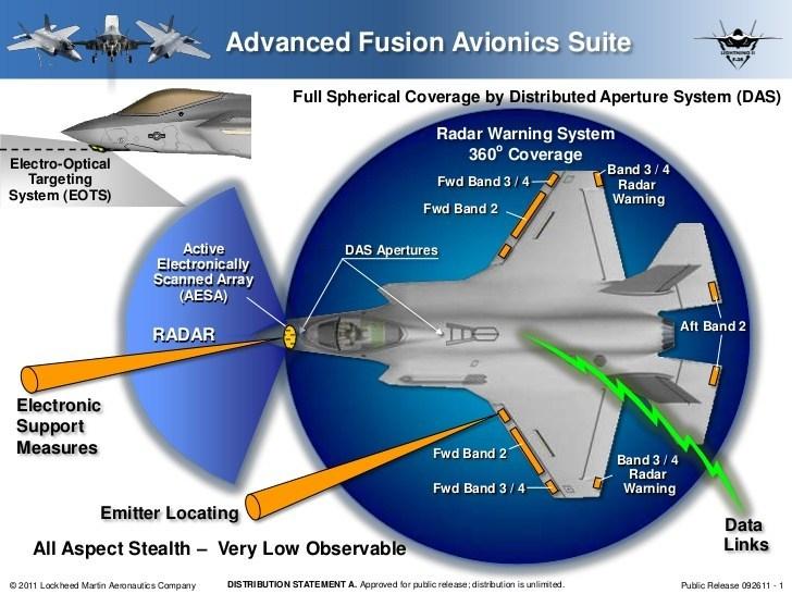Расположение радаров и других систем обнаружения целей на истребителе F-35. breakingdefense.com - F-35 станет частью американской системы ПВО | Warspot.ru