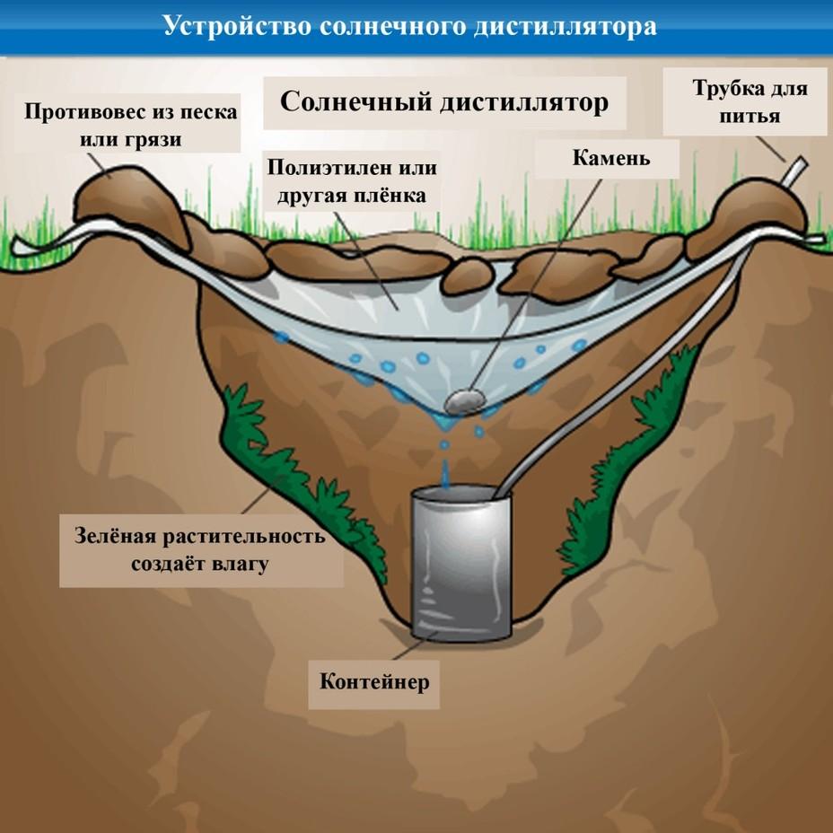 Солнечный дистиллятор — ещё один способ добычи пресной воды - Вода на войне | Warspot.ru