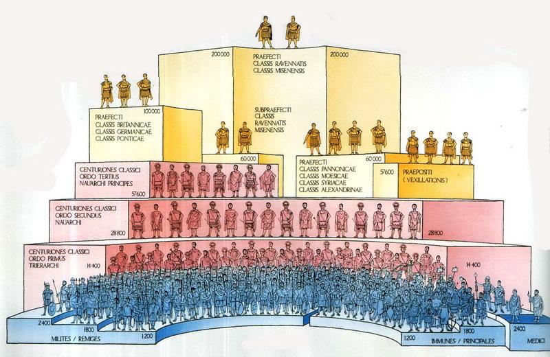 Иерархия и организация римского флота - Флот Римской империи | Warspot.ru