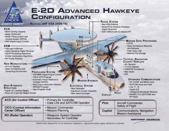 Инфографика обновлений E-2D Advanced Hawkeye. northropgrumman.com - Американцы покупают новые «глаза» для авианосцев | Warspot.ru