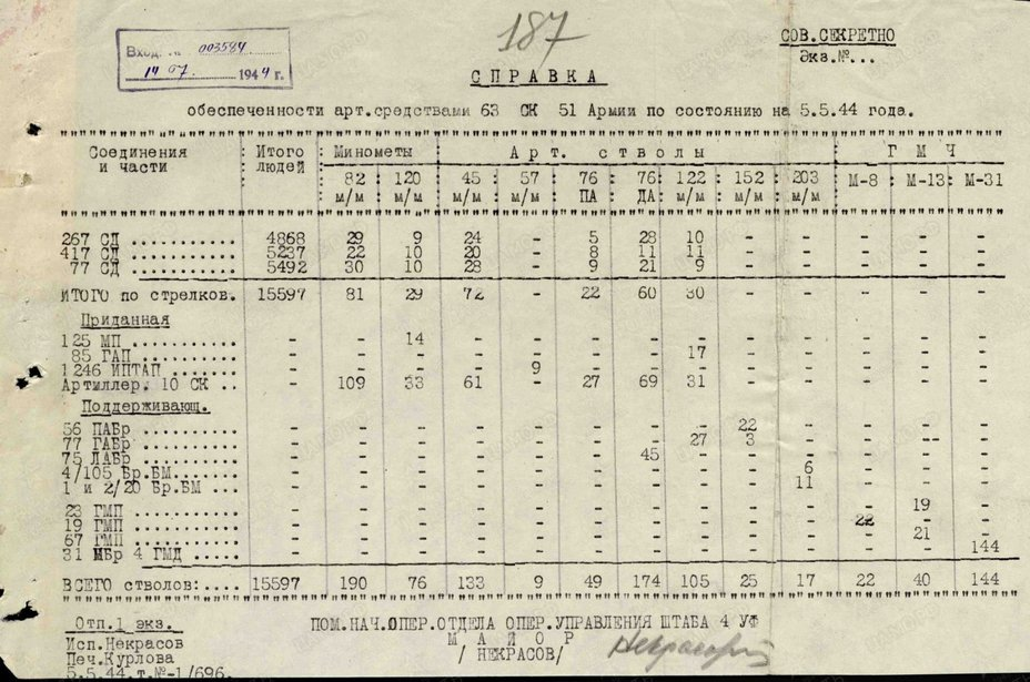 Наличие артиллерии в 63-м стрелковом корпусе по состоянию на 5 мая 1944 года. pamyat-naroda.ru - Освобождение врат Севастополя | Warspot.ru