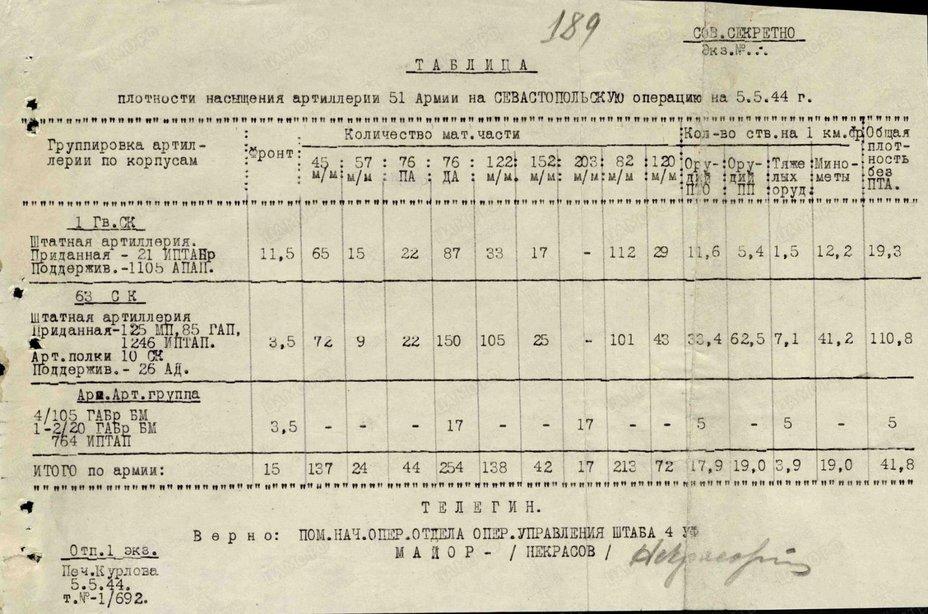 Таблица плотности артиллерии 51-й армии, 5 мая 1944 года. pamyat-naroda.ru - Освобождение врат Севастополя | Warspot.ru