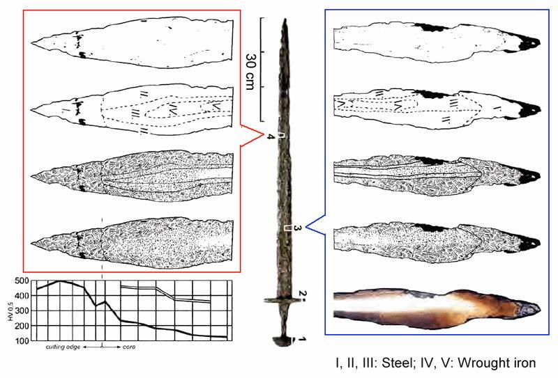 Металлография стального клинка IX века из Чехии. tf.uni-kiel.de - Имя на мече   Warspot.ru