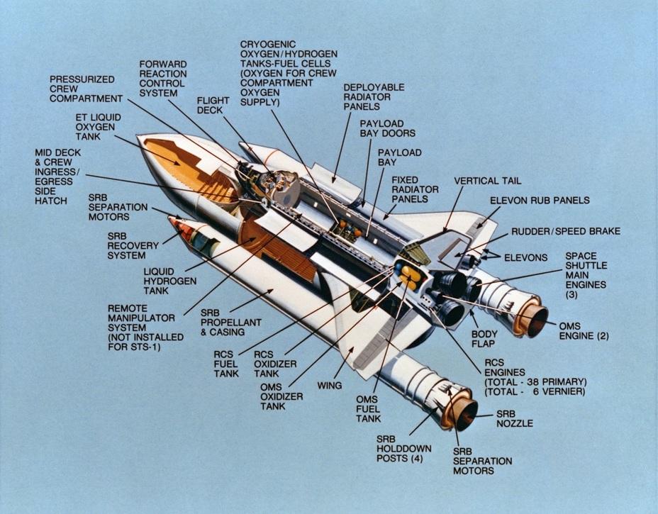Компоновочная схема американского космического корабля многоразового использования Space Shuttle. Иллюстрация из архива NASA spaceflight.nasa.gov - Полёт «Бурана» | Warspot.ru