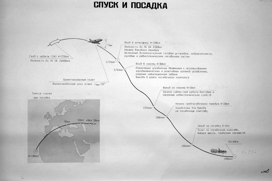 Секретный плакат, подготовленный сотрудниками НПО «Энергия» в качестве иллюстрации к первому полёту орбитального корабля «Буран» buran.ru - Полёт «Бурана» | Warspot.ru