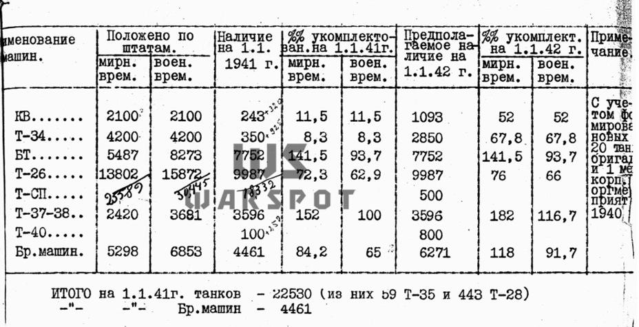 Та самая переписка за март 1941 года, откуда взялась цифра в 14 000 якобы необходимых Т-50. Как можно заметить, реальность несколько иная - Теория бронетанковых заблуждений: первые годы Великой Отечественной | Warspot.ru