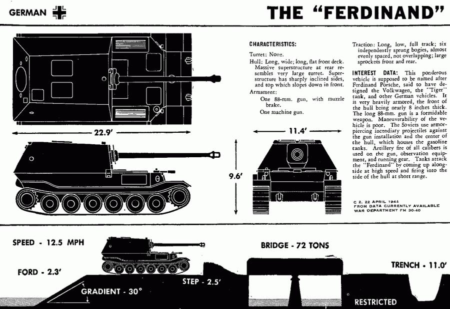 Описание и тактико-технические характеристики «Фердинанда», 22 апреля 1944 года. К этому времени машины уже выглядели и назывались иначе - Слоны Фердинанда Порше в неволе | Warspot.ru
