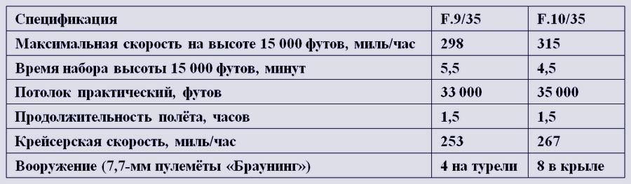  - Летающие башни, или наследники ган-басов | Warspot.ru