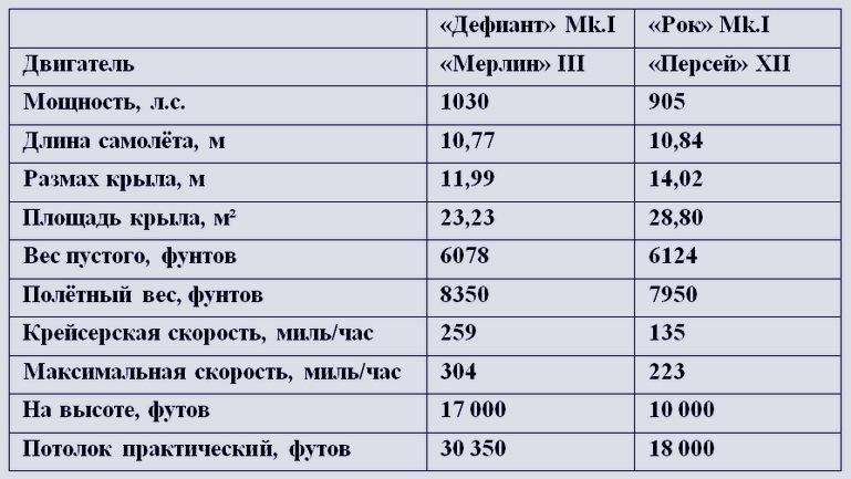 Основные характеристики серийных британских турельных истребителей - Летающие башни, или наследники ган-басов | Warspot.ru