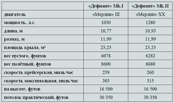 Основные характеристики «Дефиантов» разных модификаций - Новые роли турельного неудачника   Warspot.ru