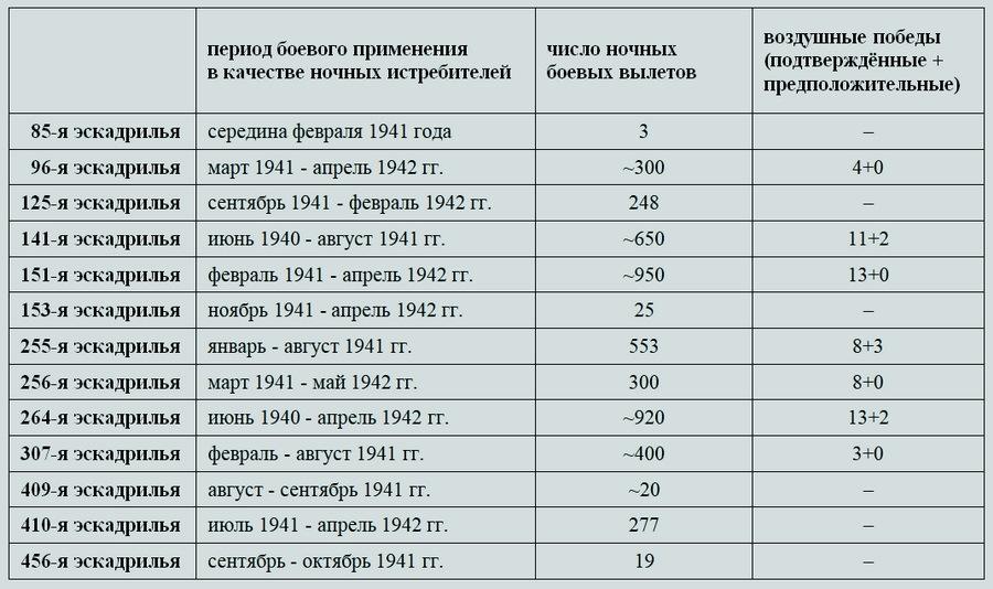 Итоги боевой работы «Дефиантов» в качестве ночных истребителей - Новые роли турельного неудачника   Warspot.ru