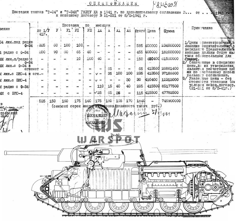 Если бы война повременила. Таким был план по выпуску Т-34 на заводе №183 с постепенным вводом в серию Т-34М, а также танков с орудиями ЗИС-4 - Рабочая лошадка Красной армии | Warspot.ru