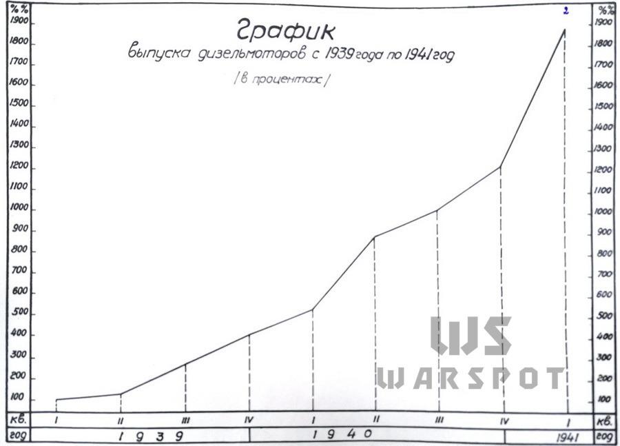 Рост выпуска дизелей В-2 в Харькове с 1939 по 1941 гг. в процентах - Сердце «тридцатьчетвёрки» на тракторе  | Warspot.ru