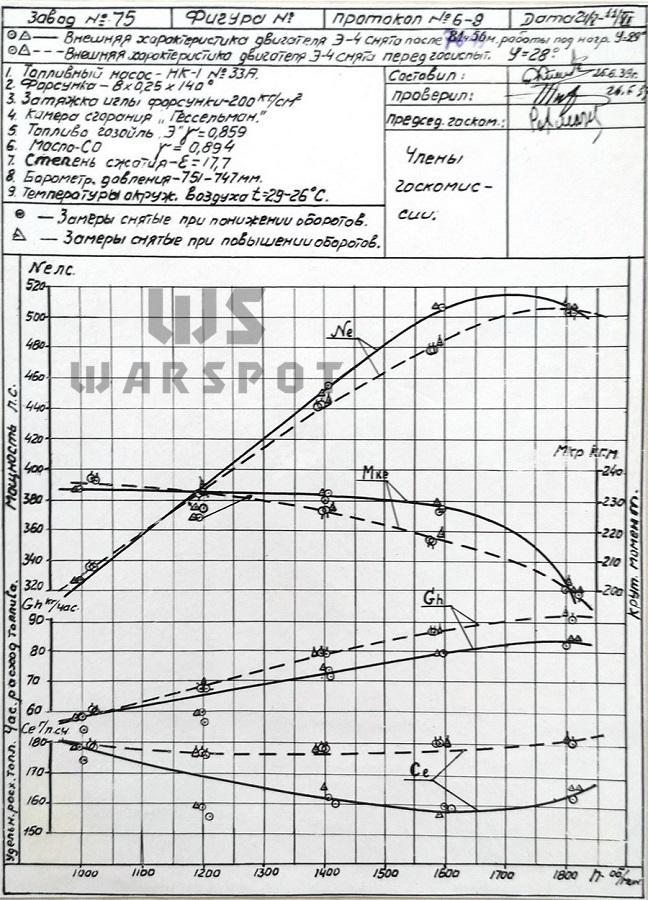 Совмещенные внешние характеристики Э4, снятые перед государственными испытаниями и после 70 часов 49 минут работы - Сердце «тридцатьчетвёрки» на тракторе  | Warspot.ru