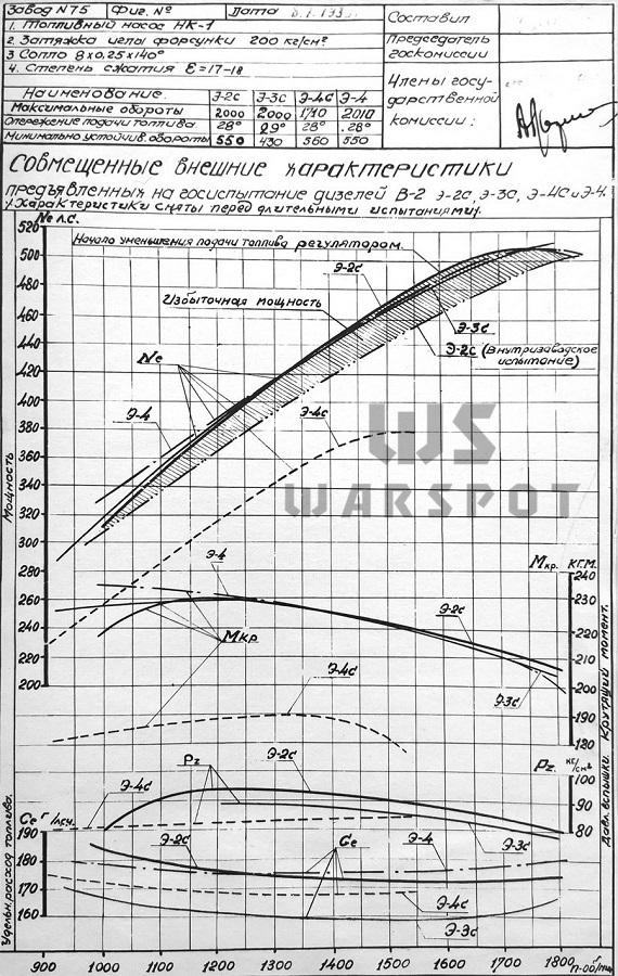 Совмещенные внешние характеристики дизелей В-2 Э2С, Э3С, Э4С и Э4, предъявленных на испытания (перед испытаниями) - Сердце «тридцатьчетвёрки» на тракторе  | Warspot.ru