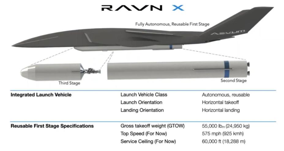 Схема системы Ravn X defence-blog.com - Американцы будут запускать космические спутники с дронов? | Warspot.ru