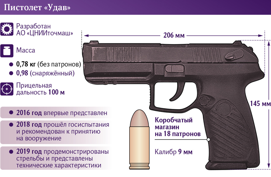 Характеристики пистолета «Удав» iz.ru - Пистолетное перевооружение: спецназу — «Удав», гвардейцам — «Лебедев»   Warspot.ru