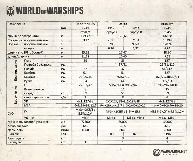Таблица основных размерений проекта № 389 (эскизный проект) Dallas и крейсеров типа Brooklyn - Лёгкий крейсер проекта 389 Dallas | Warspot.ru